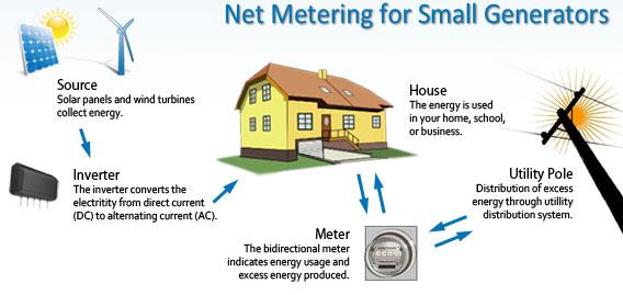 netmetering